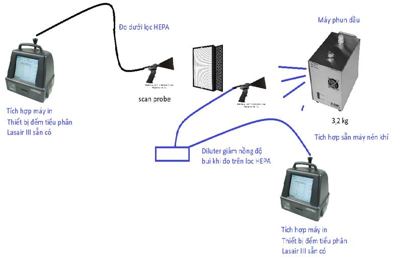 Phương pháp test rò rỉ màng lọc HEPA bằng máy đếm hạt rời rạc (Particle counter) theo tiêu chuẩn ISO 14644-3 và TCVN 8664-3 (2011)