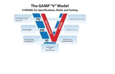 Dịch vụ thẩm định theo tiêu chuẩn GMP